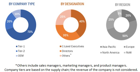 Automotive Turbocharger Market Size, and Share
