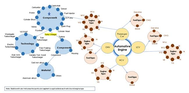 Automotive Turbocharger Market by Region