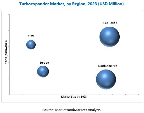 Turboexpander Market
