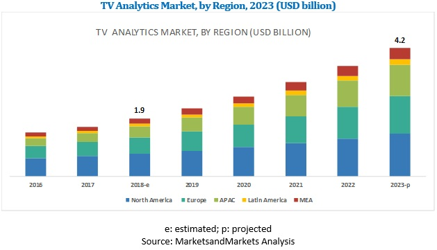 TV Analytics Market
