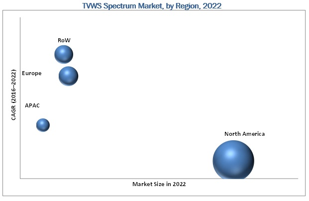 TV White Space Spectrum Market