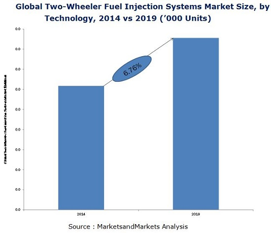 Two Wheeler Fuel Injection Systems Market