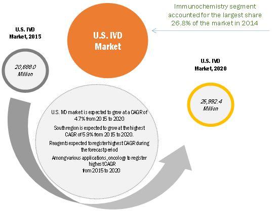 US IVD Market