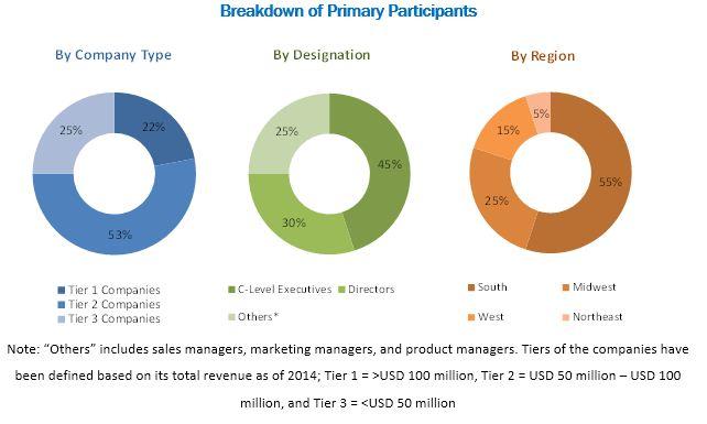 U.S. In Vitro Diagnostics Market - Breakdown of Primary Participants