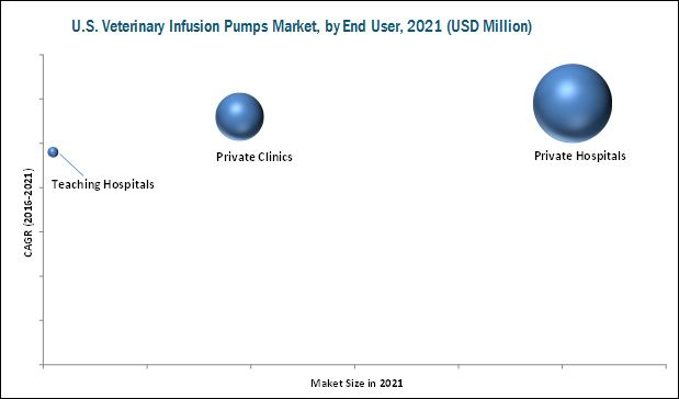 U.S. Veterinary Infusion Pumps Market