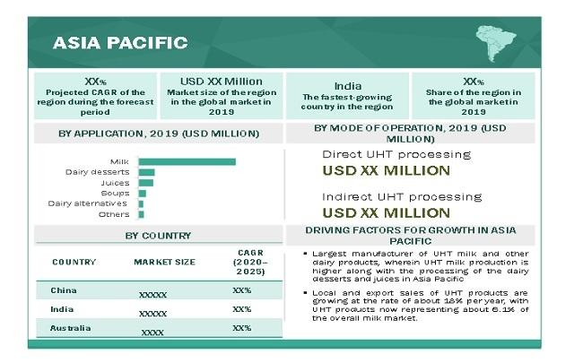UHT Processing Market By Region