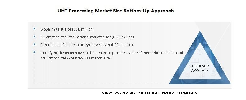 UHT Processing Market Size Bottom-Up Approach
