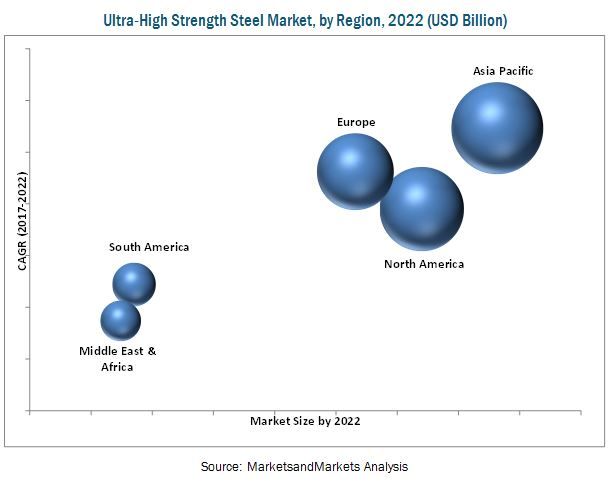 Ultra-High Strength Steel Market
