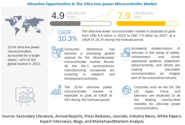 Ultra-low-power Microcontroller Market | Industry Analysis and Market Size Forecast to 2024 | MarketsandMarkets™