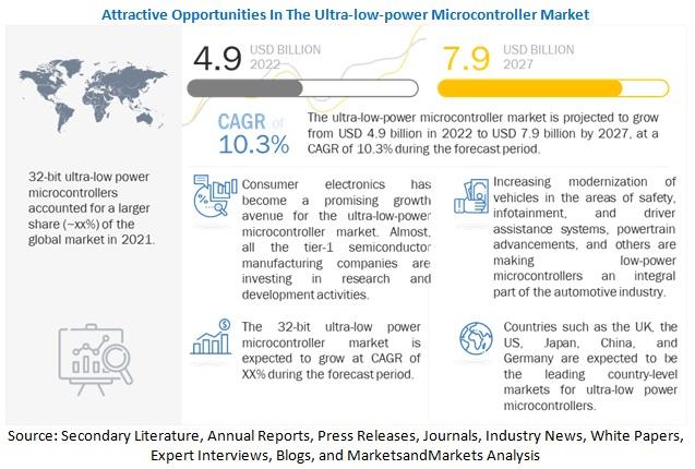 Ultra-low-power Microcontroller Market