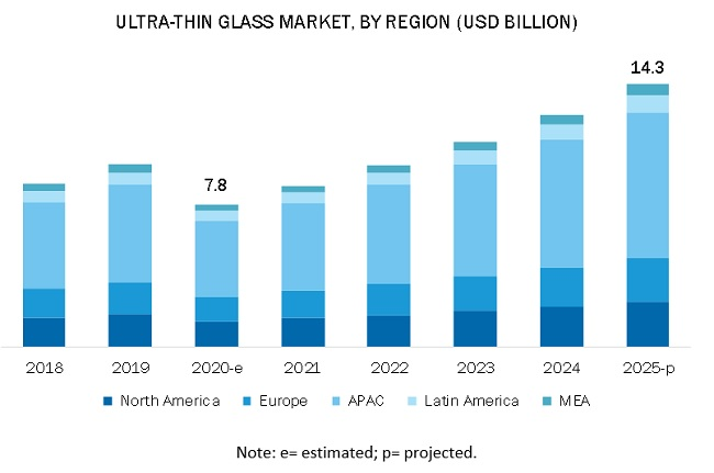 Ultra-Thin Glass Market by Region