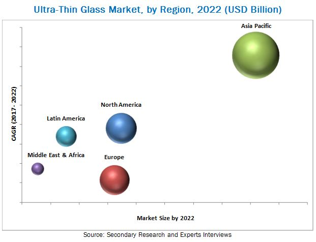 Ultra-Thin Glass Market