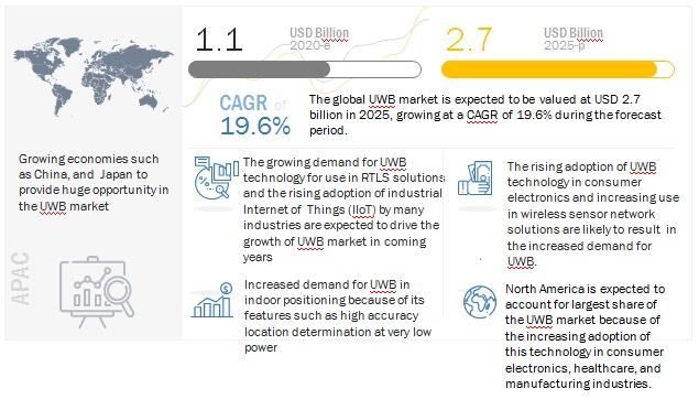 Ultra-Wideband (UWB) Market