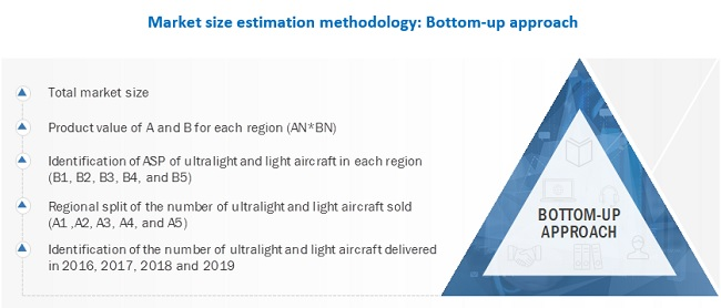 Ultralight Aircraft Market Bottom-Up Approach