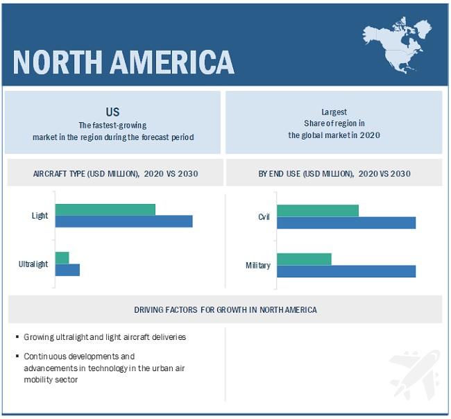 Ultralight Aircraft Market by Region