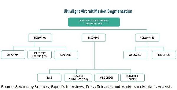Ultralight Aircraft Market