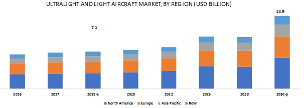 Ultralight Aircraft Market