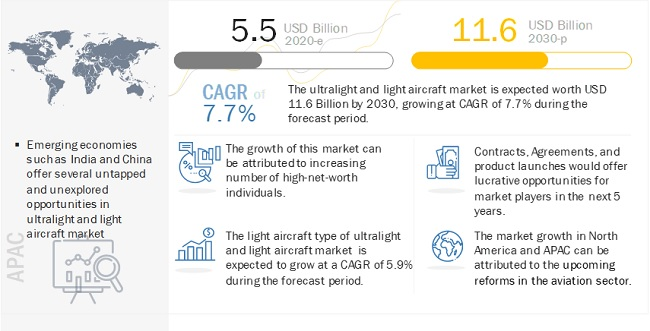 light aircraft market