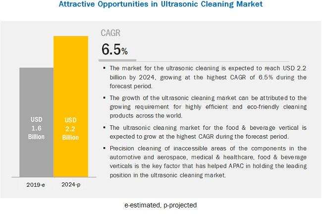Ultrasonic Cleaning Market