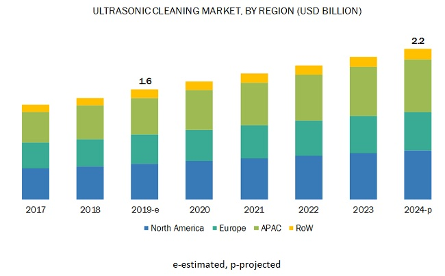 Ultrasonic Cleaning Market
