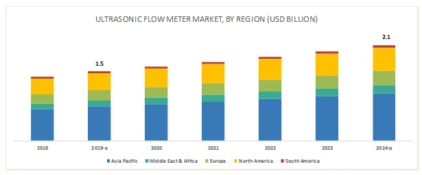 Ultrasonic Flow Meter Market | Size, Share & Forecast to