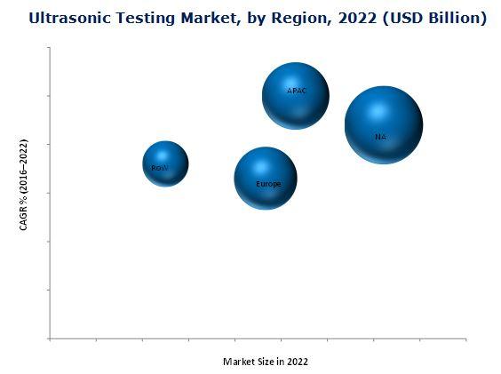 Ultrasonic Testing Market