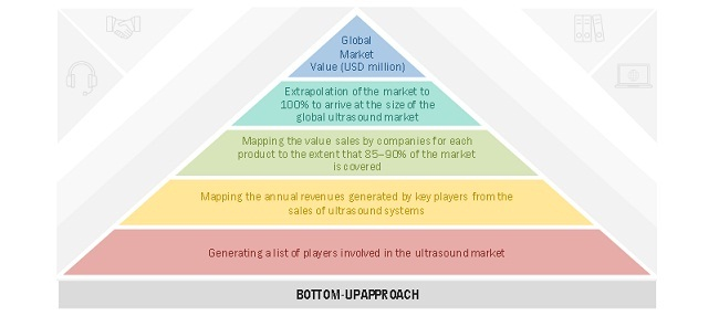 Ultrasound Market Bottom Up Approach