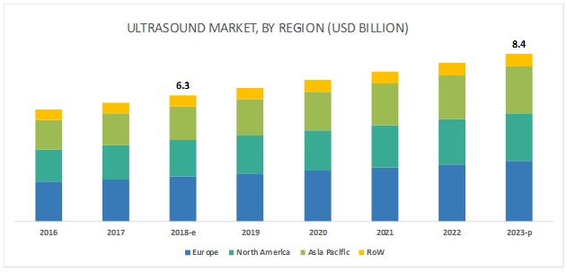 Ultrasound Market, By Region (USD Billion)