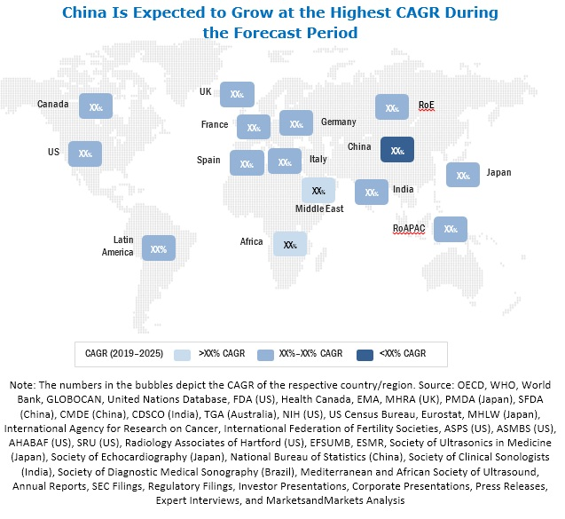 Ultrasound Market, By Region (USD Billion)
