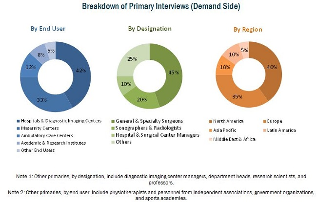 Ultrasound Probe Disinfection Market