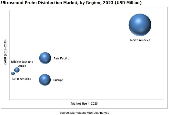 Ultrasound Probe Disinfection Market