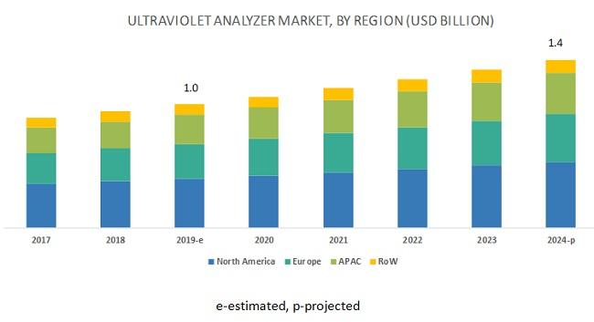 Ultraviolet Analyzer Market