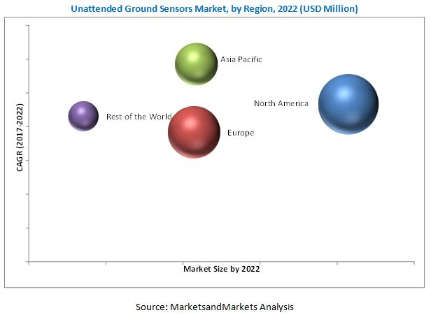 Unattended Ground Sensors (UGS) Market