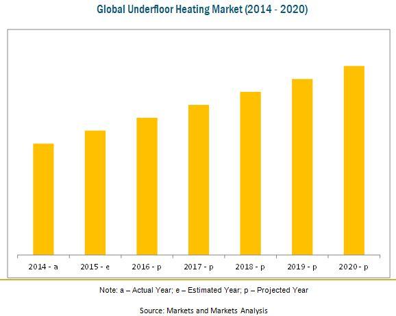 Sizing Radiant Floor Heating Meze Blog