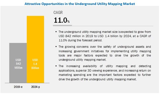 Underground Utility Mapping Market