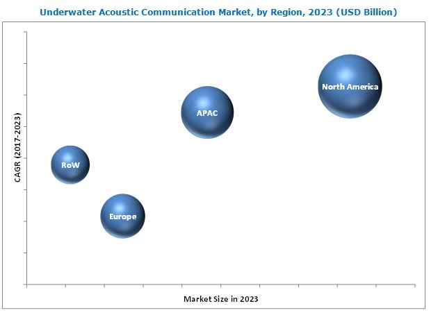 Underwater Acoustic Communication Market