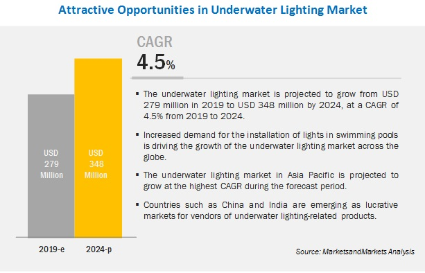 Underwater Lighting Market