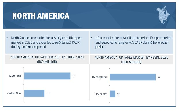 Unidirectional Tapes (UD Tapes) Market by Region