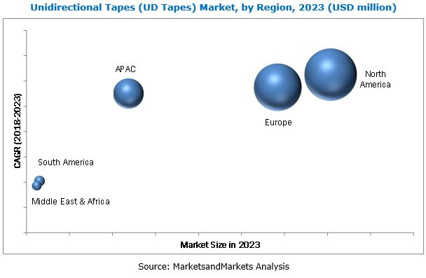 Unidirectional Tapes (UD Tapes) Market