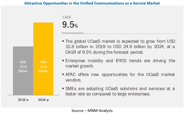 Unified Communication as a service (UCaaS) market