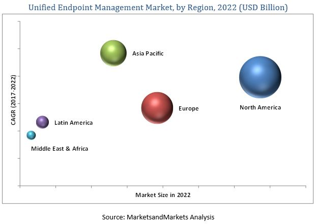 Unified Endpoint Management Market