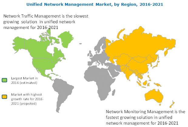 Unified Network Management Market