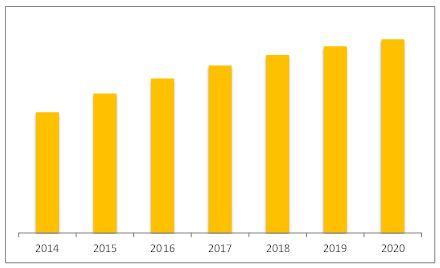 U.S. Machine-to-Machine (M2m) Connections Market