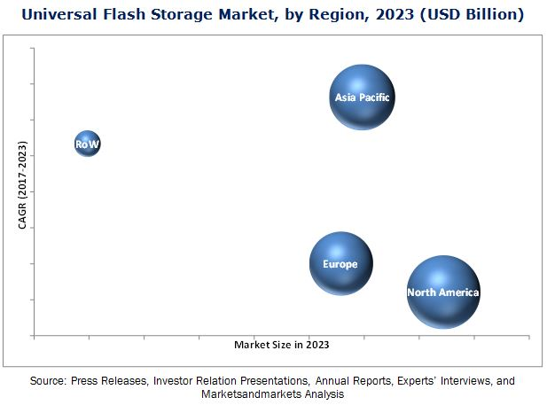 Universal Flash Storage Market