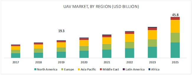 BVLOS UAV market growth by region