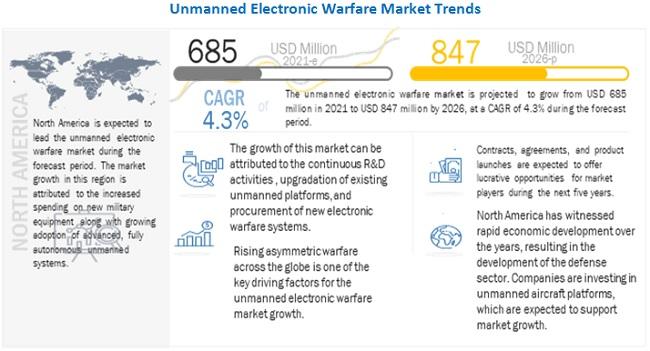 Unmanned Electronic Warfare Market