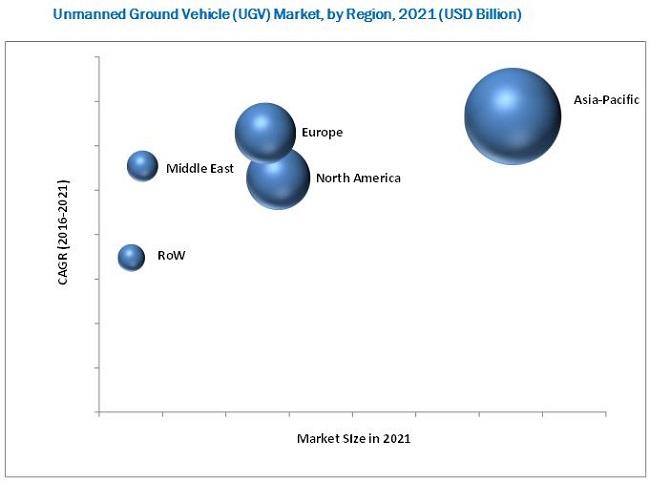 Unmanned Ground Vehicle Market