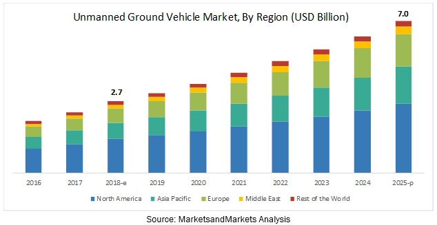 Unmanned Ground Vehicle Market