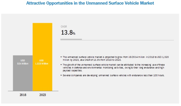 Unmanned Surface Vehicle (USV) Market