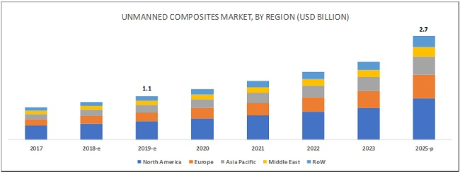 Unmanned Systems Composite Market